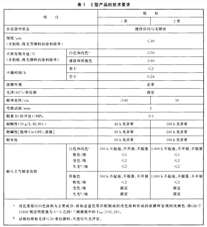 溶剂型聚氨酯涂料(双组分)HG/T 2454-2014国家标准